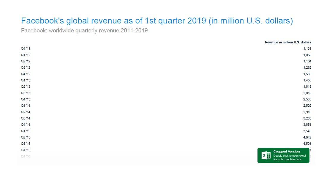 A drop in Q1 Facebook revenue is routine