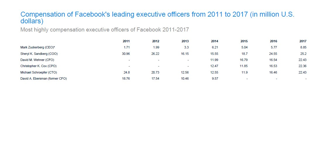 Mark Zuckerberg is NOT the highest compensated executive officer of Facebook