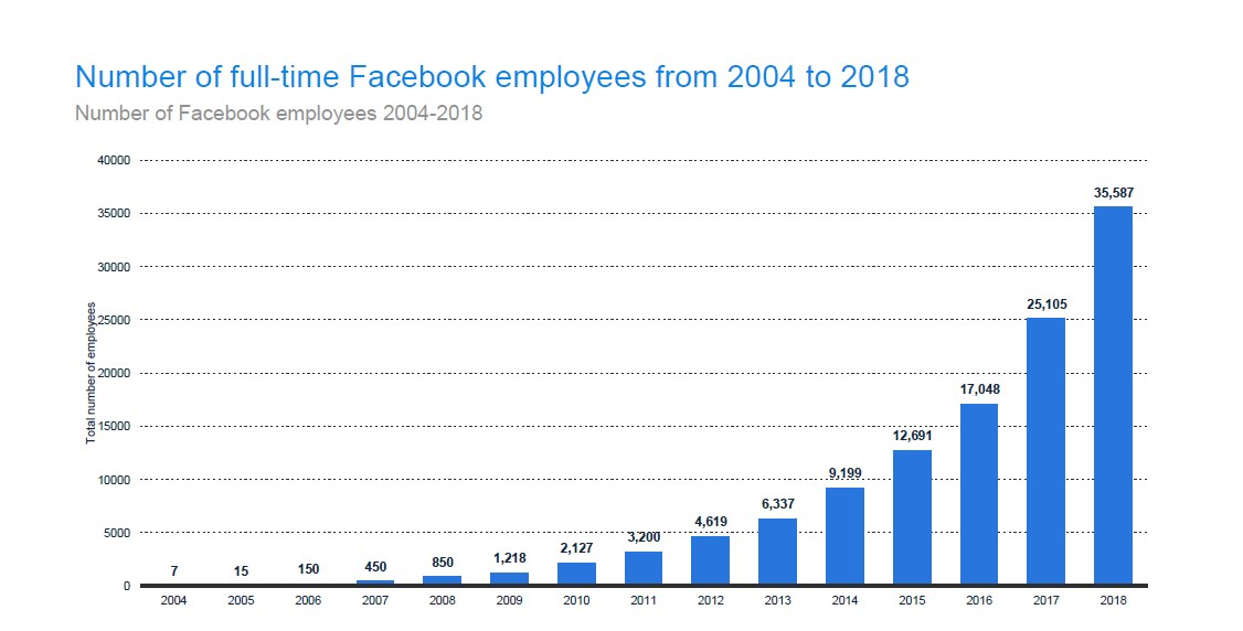 so has the number of full-time Facebook employees