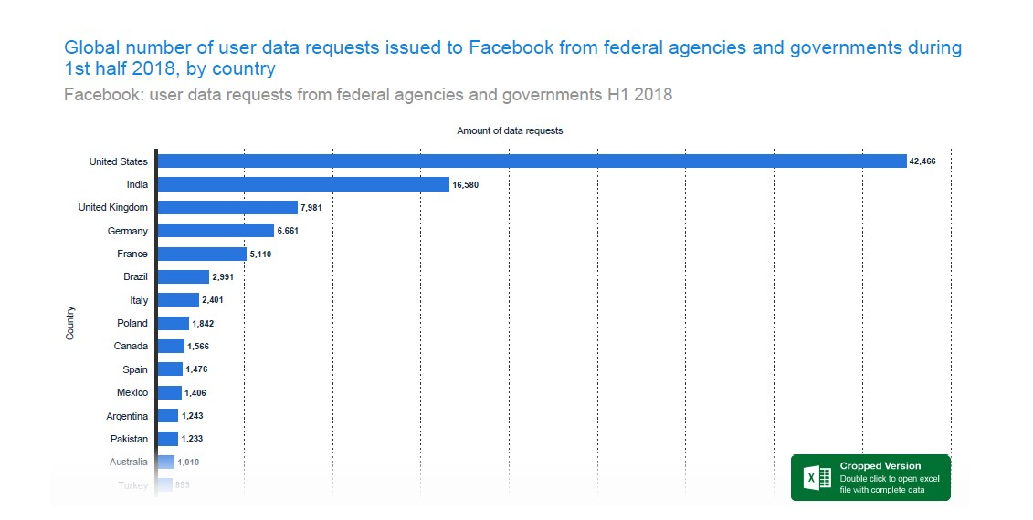 US government agencies made 42,466 requests for user data in the first half of 2018