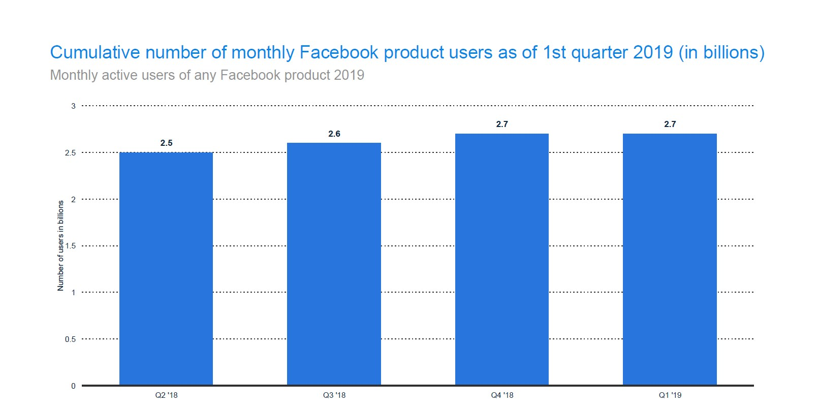 2.7 billion people use Facebook products each month