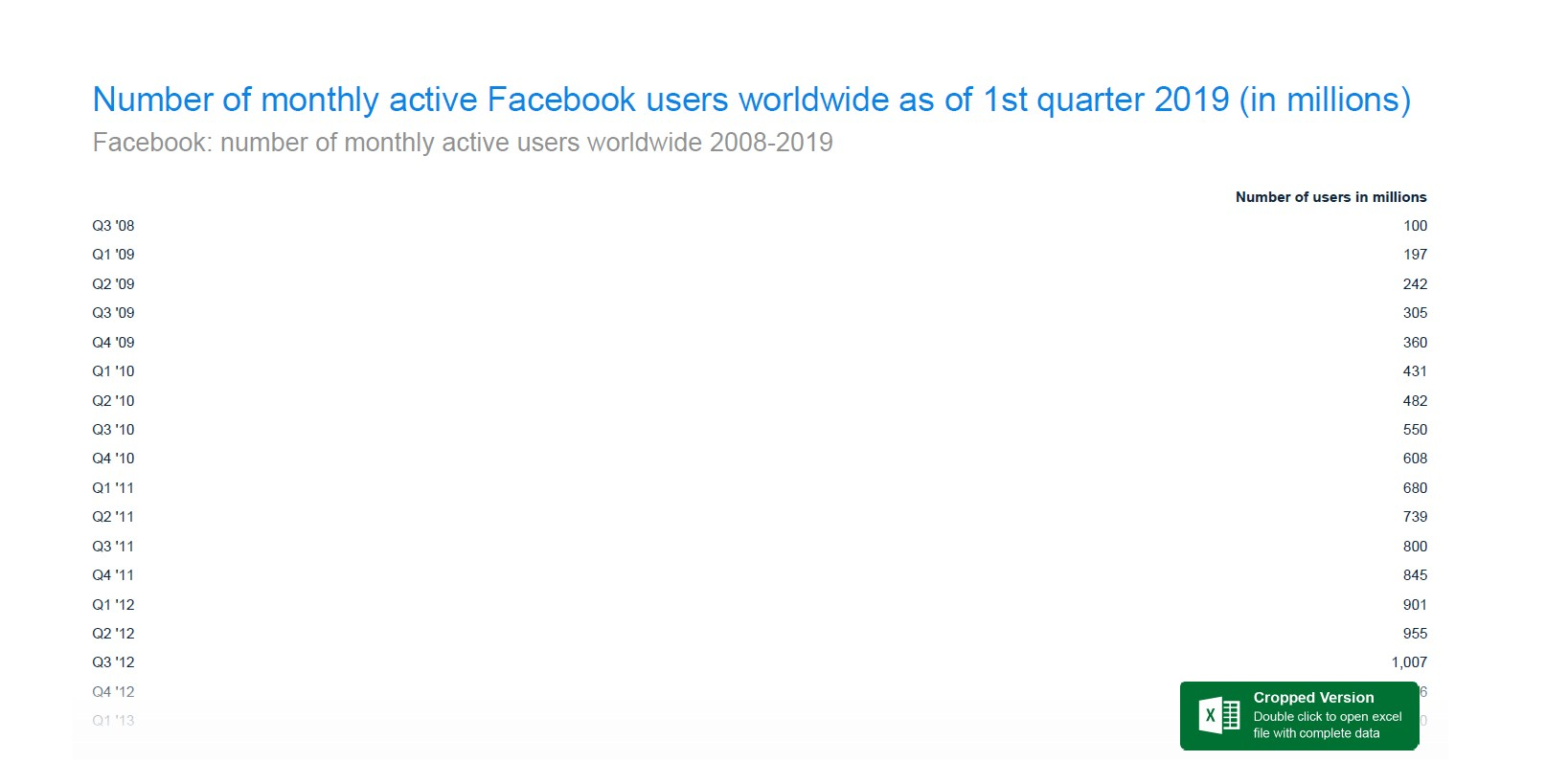 Facebook is the most used Facebook product