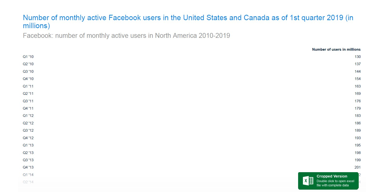 America and Canada account for 10.2% of all Facebook users