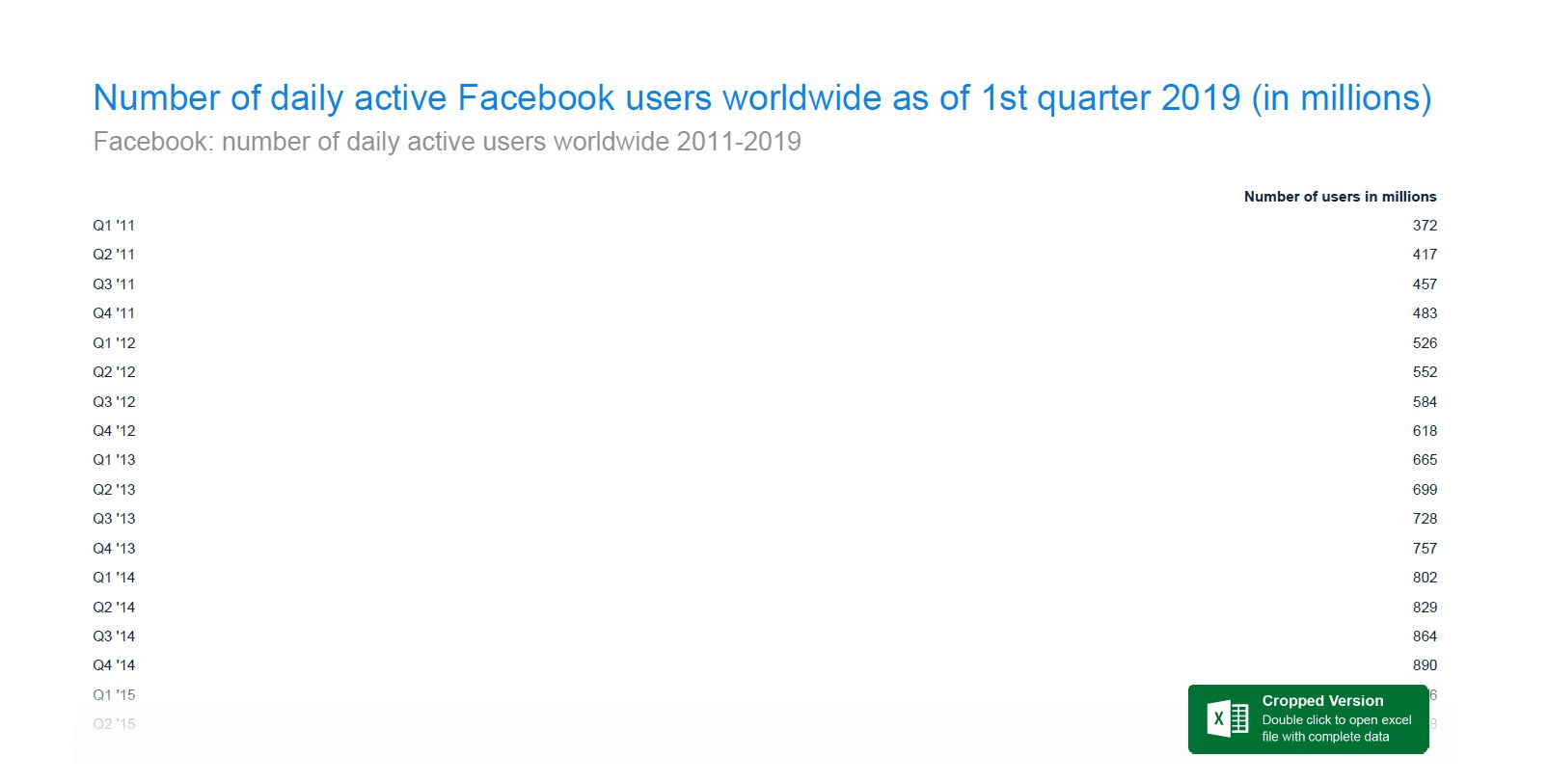 65.8% of Facebook's monthly users use it daily