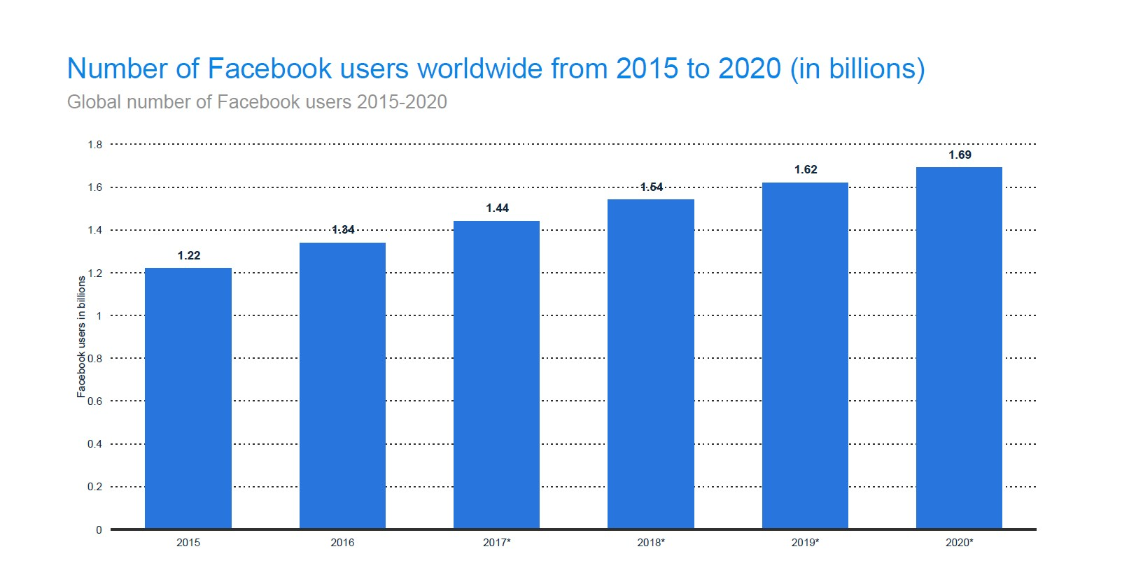 The number of Facebook users will continue to rise through 2020