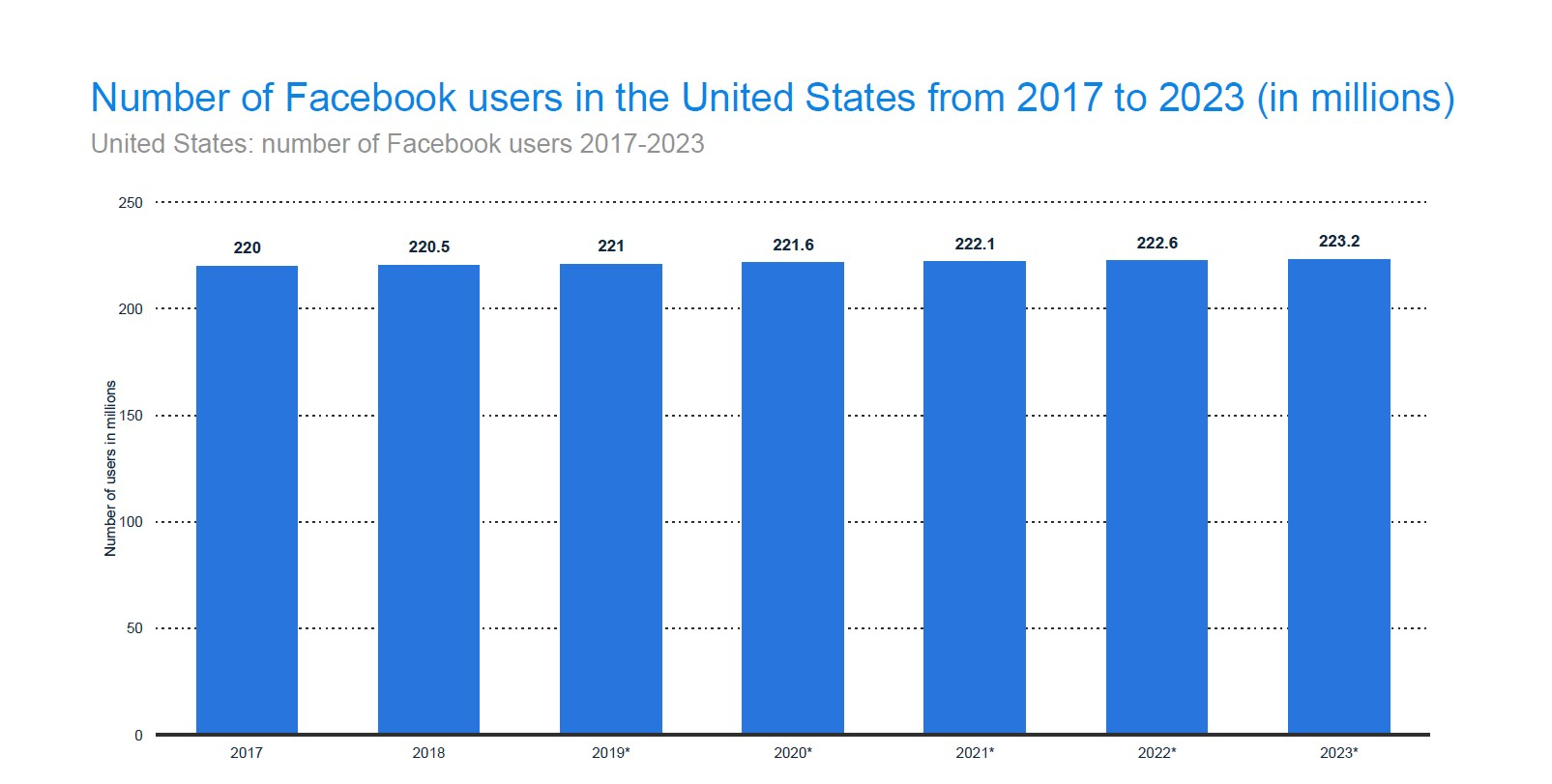 The number of Americans using Facebook will not change in the short-run