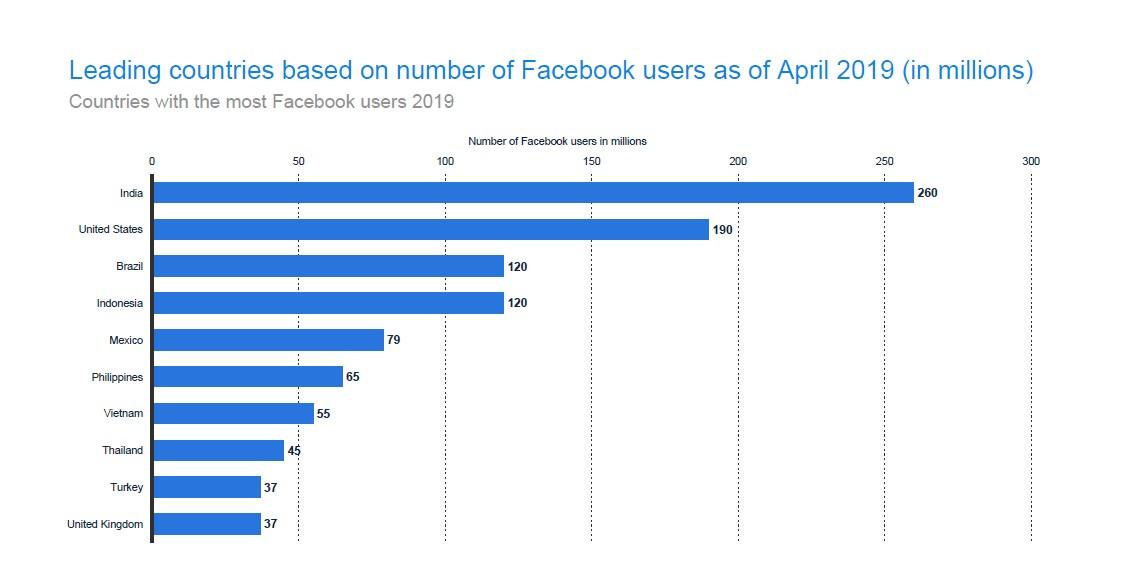 Facebook is still the highest earning social media company