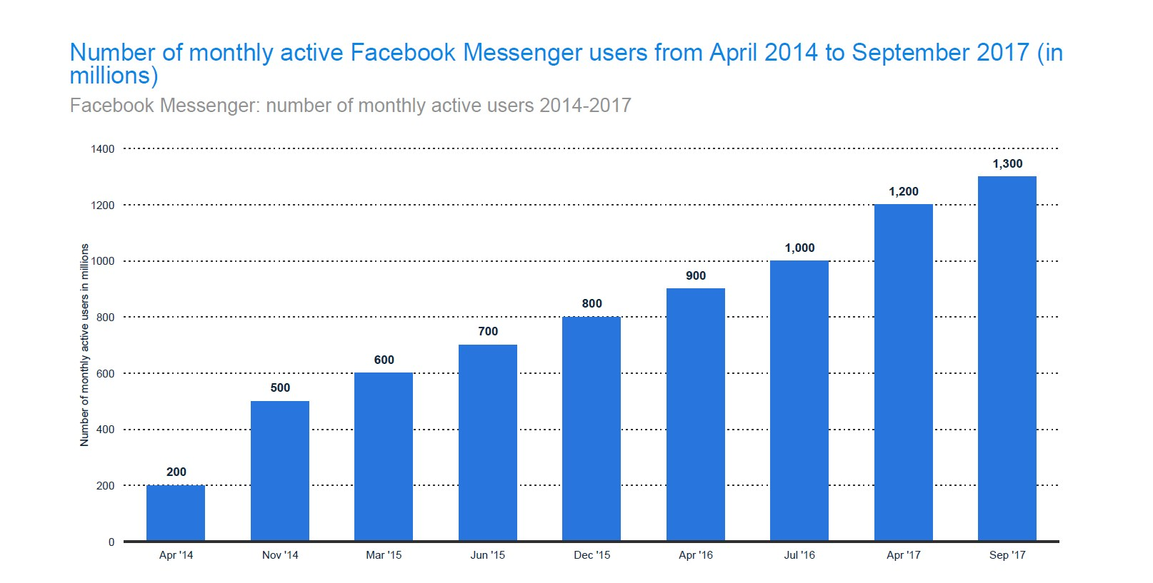 The number of people using Facebook Messenger doubled between 2015 and 2017