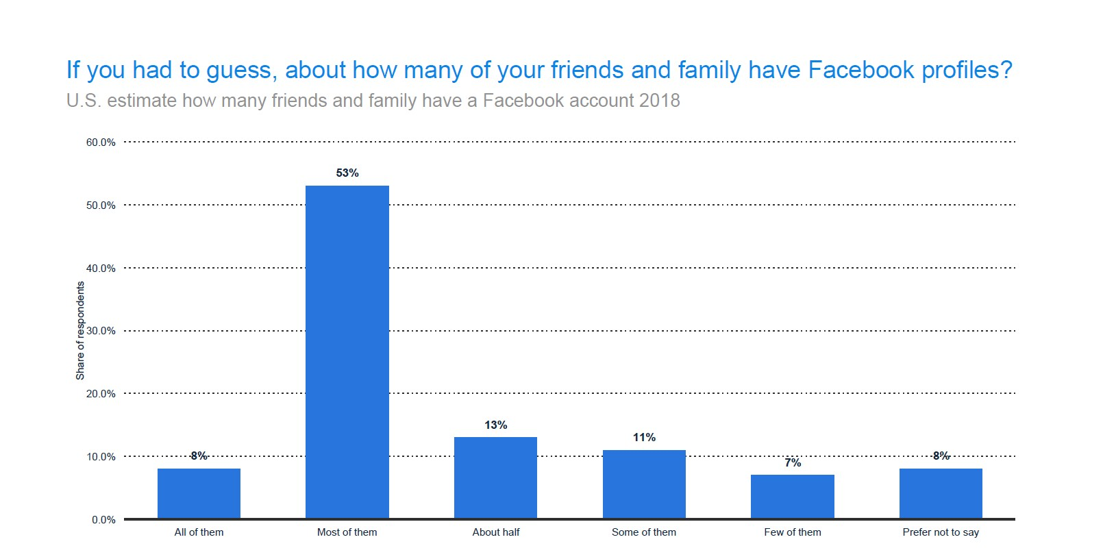 Most Americans believe that their friends and family use Facebook