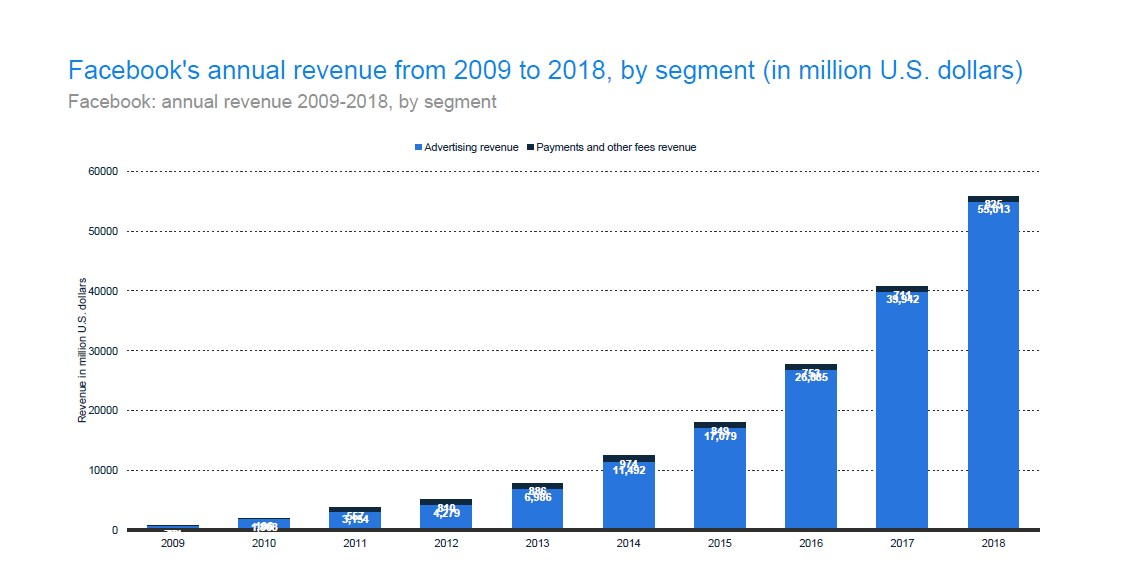 98.5% of Facebook revenue came from advertising