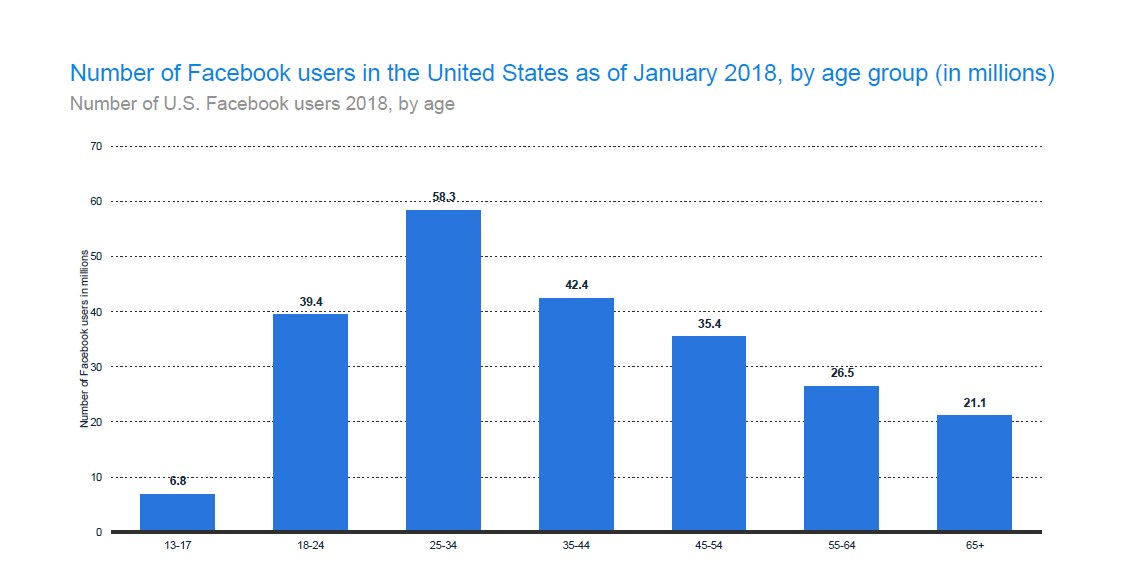 Teens account for the lowest percentage of Facebook users in the US