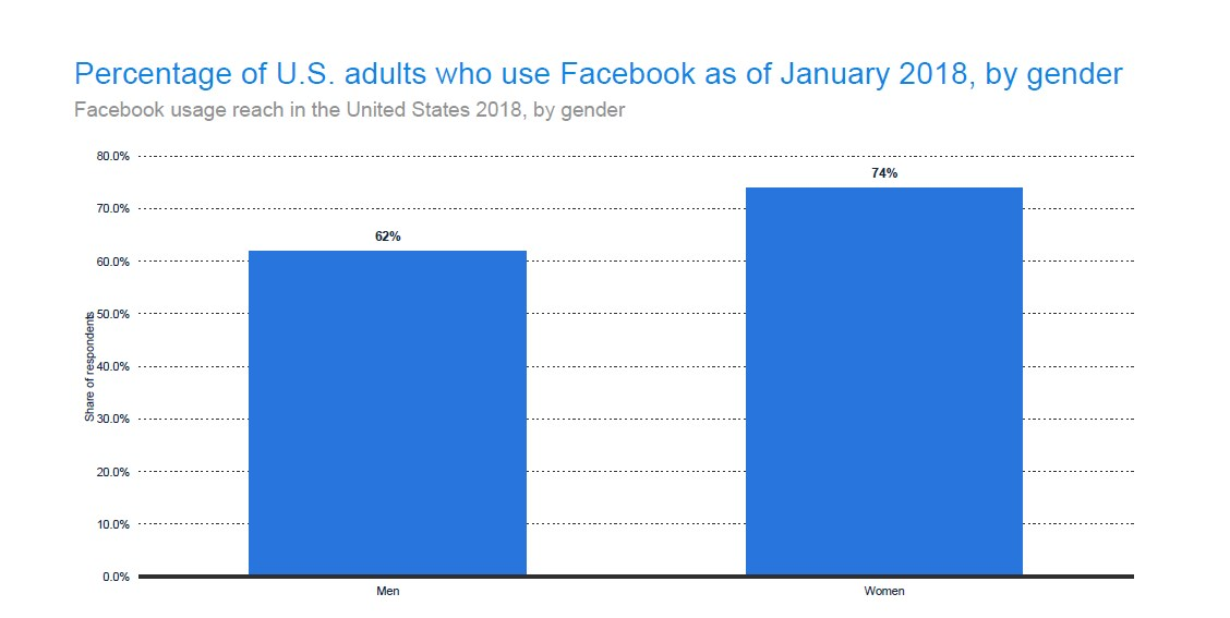 More adult women than men use Facebook