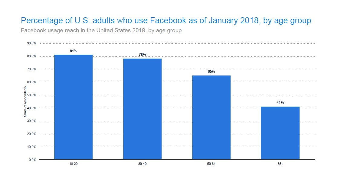 81% of US adults aged between 18 and 29 are on Facebook