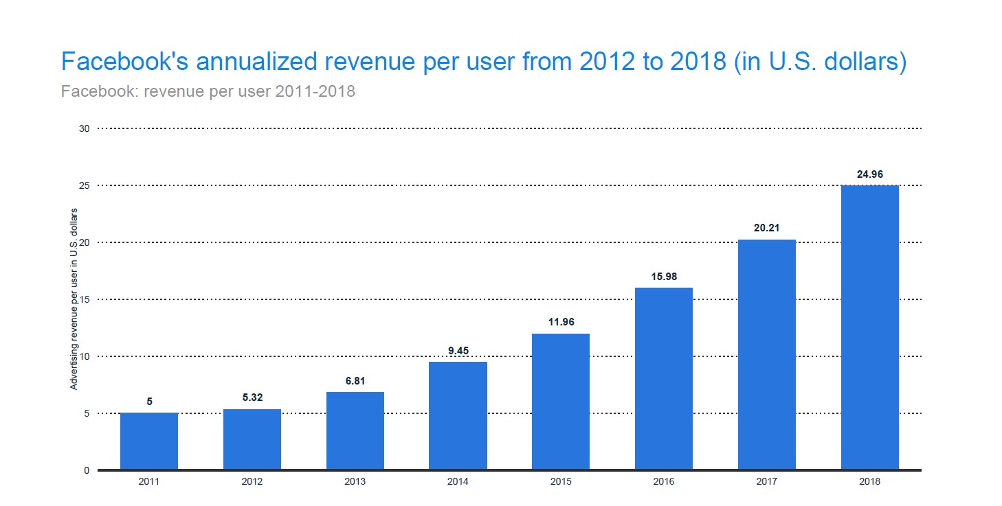 Facebook made more revenue per user in 2018 than ever