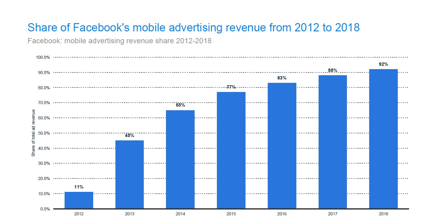 Facebook's mobile revenue doubled in 5 years