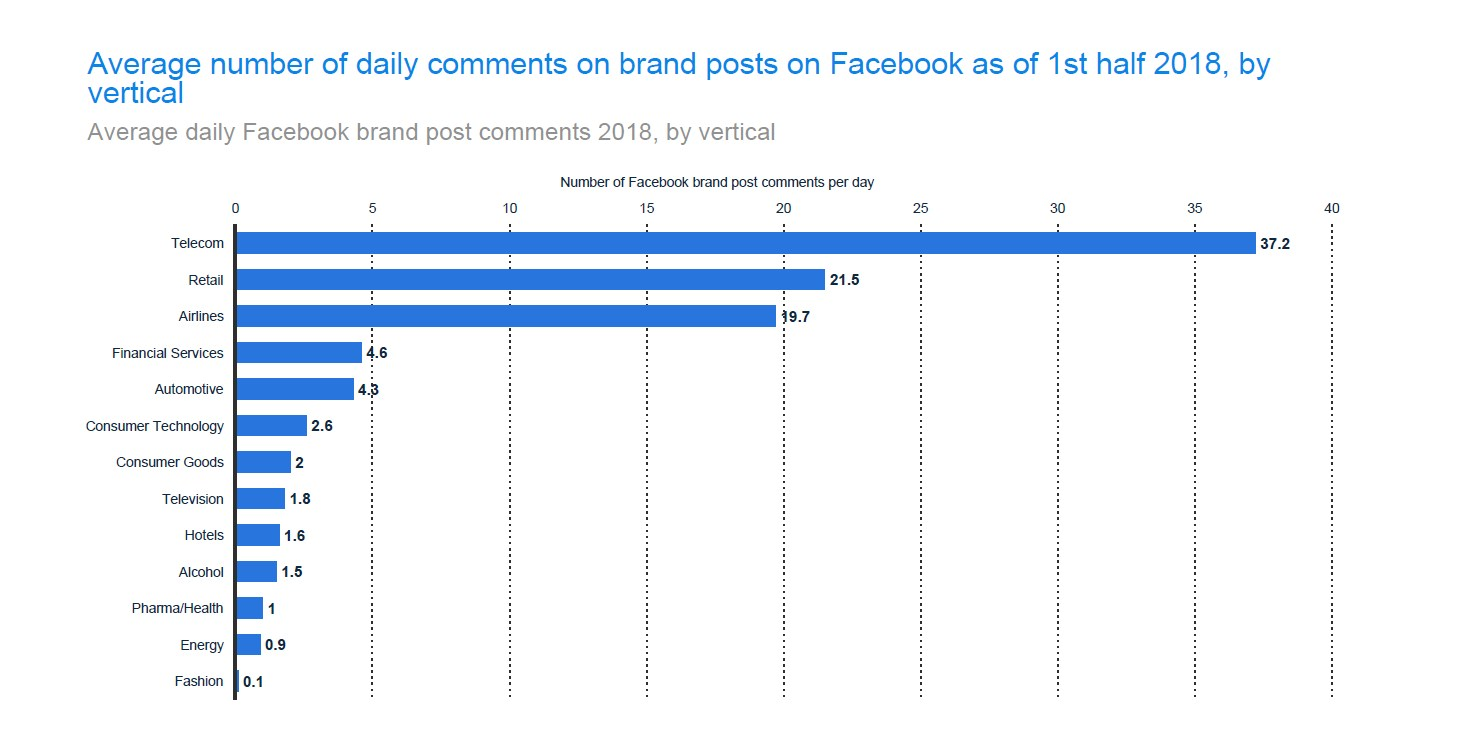 Facebook users comment on telco posts more than any other