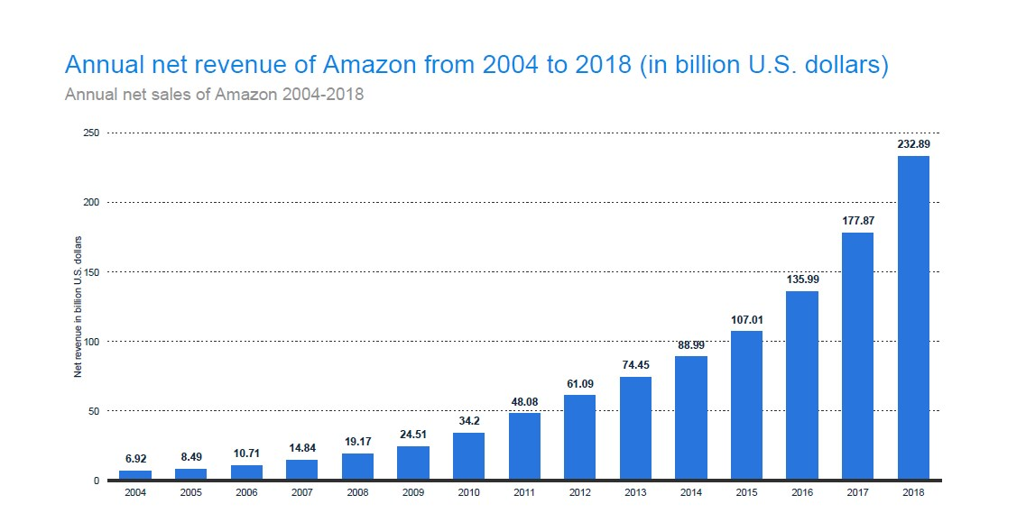 Annual Net Sales of Amazon 2004-2018