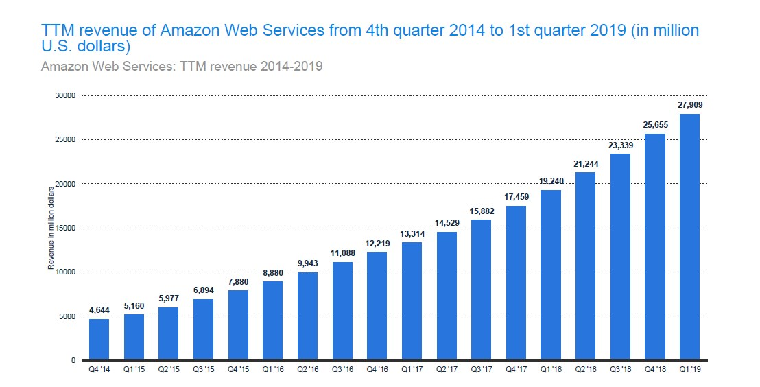 Annual revenue from Amazon Web Services