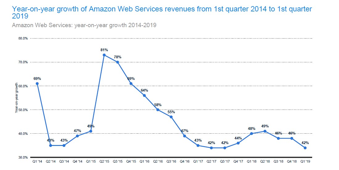 AWS Year on Year Growth