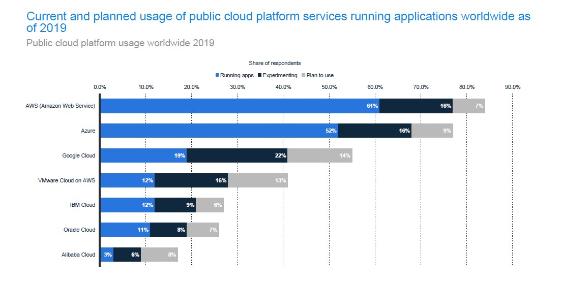 Public Cloud Usage