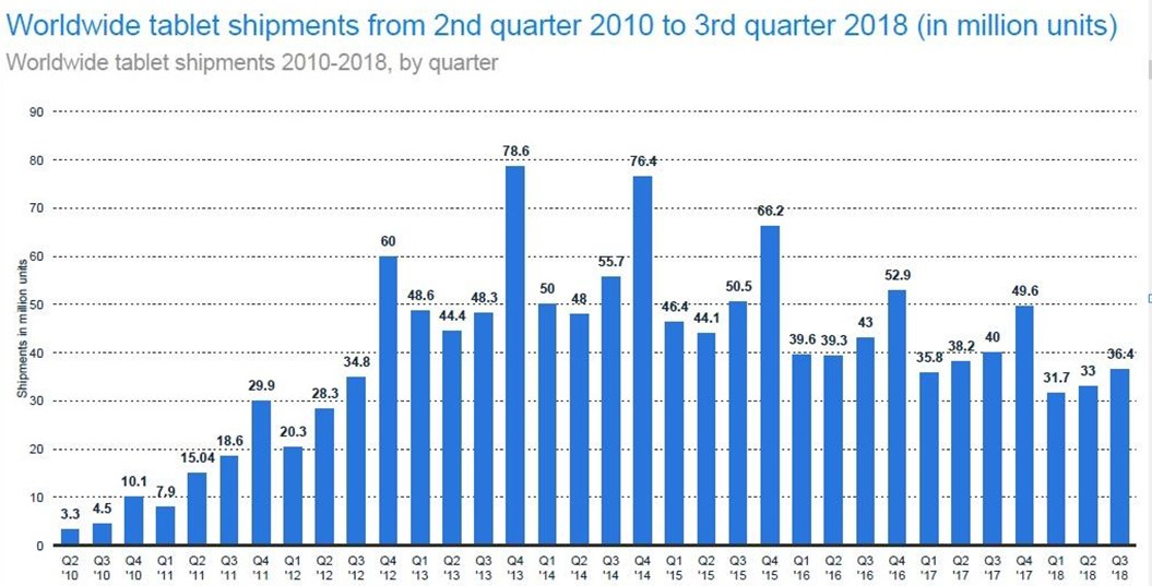 The demand for tablets is highest at year-end