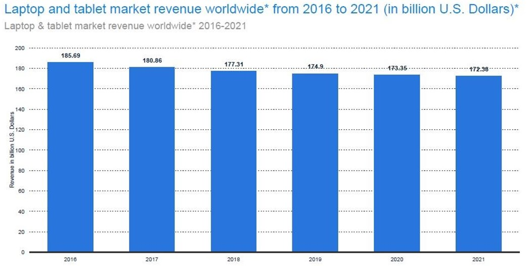 Tablet manufacturers losing ground over shrinking revenue