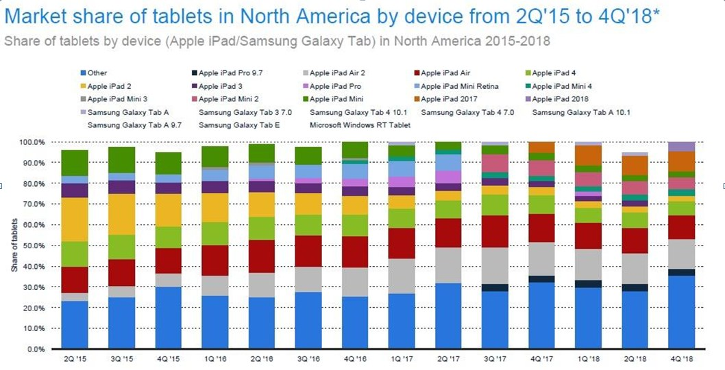 North America is friendlier to Apple than any other brand