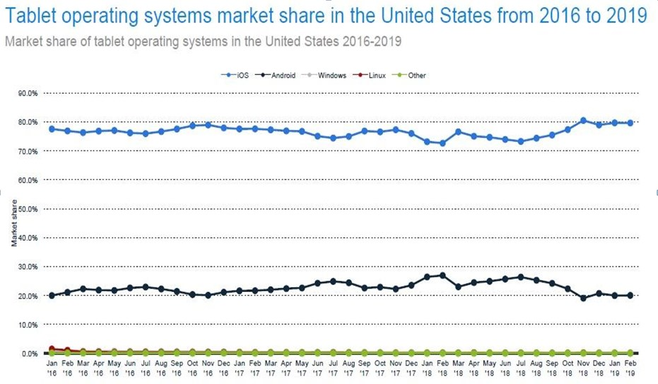80% of the American tablet market is iOS