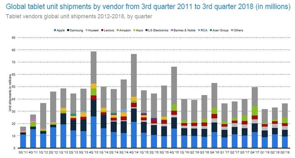 Major vendors cannibalizing market share from smaller vendors