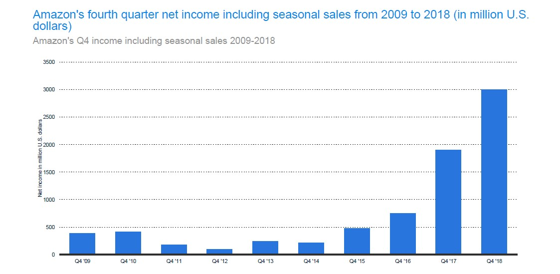 Net Income and Most Expensive Acquisition