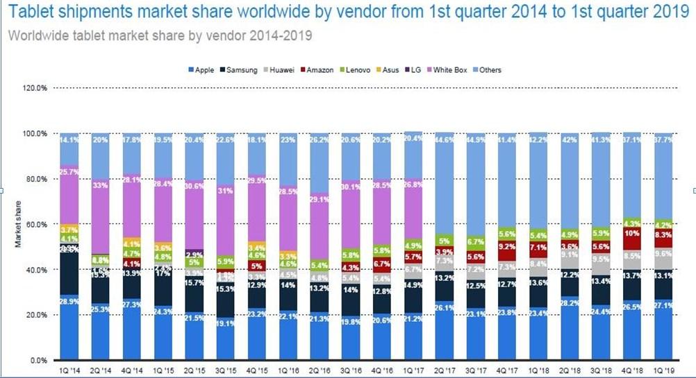 White-Box tablets no longer gaining market share as alternatives for brand tablets