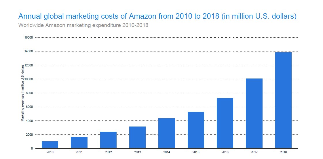 Amazon Fulfillment Spending and Advertisement Cost