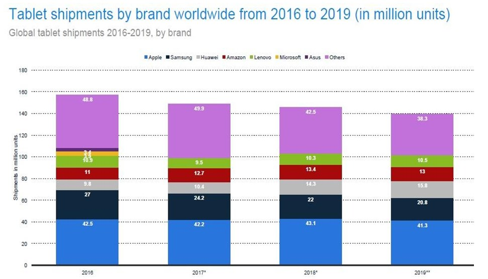 A decline in global tablet shipments expected through 2019