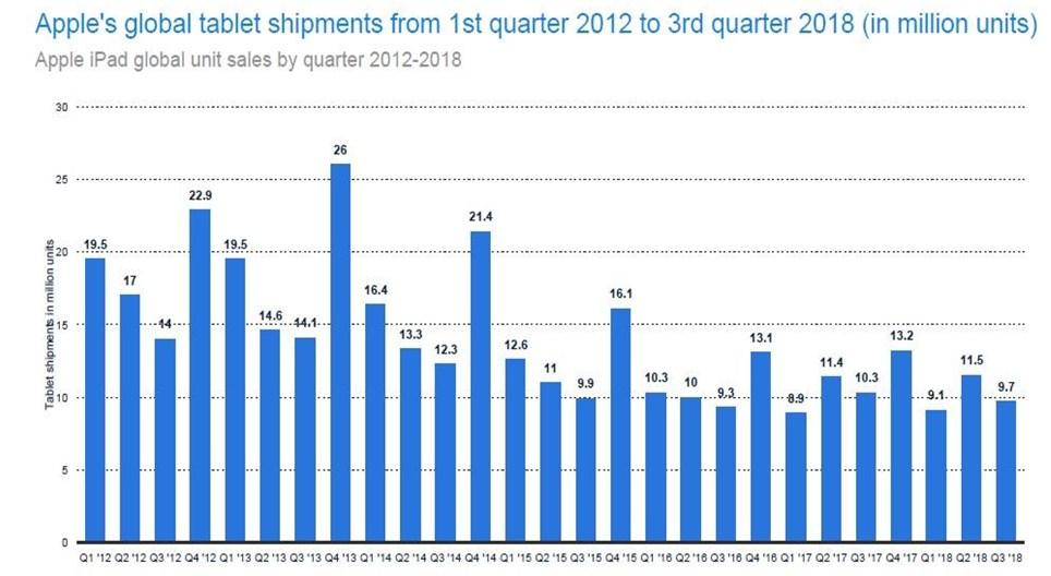 Apple ships at least 8.9 million tablets each quarter