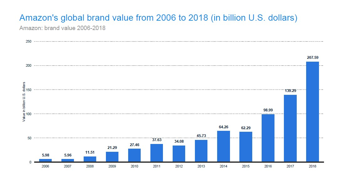 Amazon's Brand Value