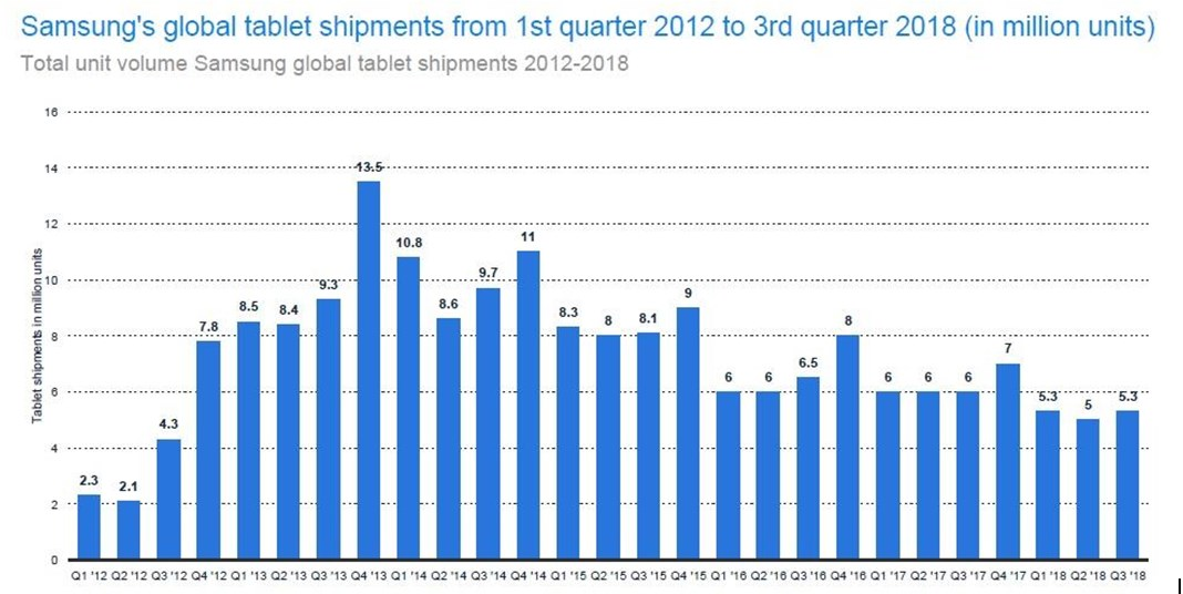 Samsung tablet shipments decline year-on-year but recovery seems imminent