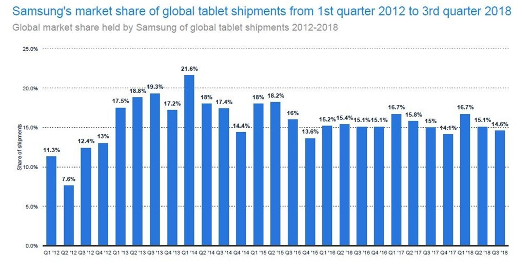 Samsung is the second-largest tablet seller but is losing market share