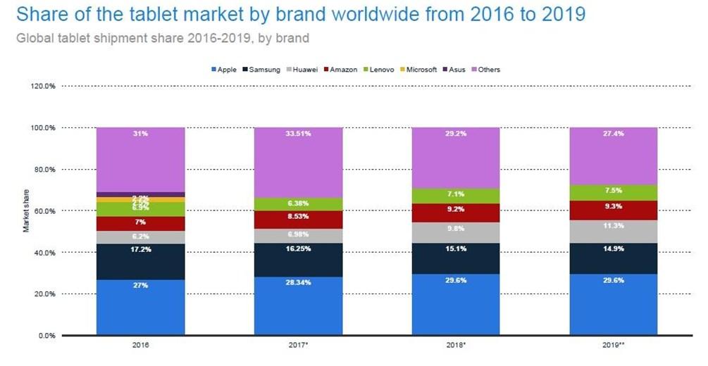 Huawei Tablet Statistics