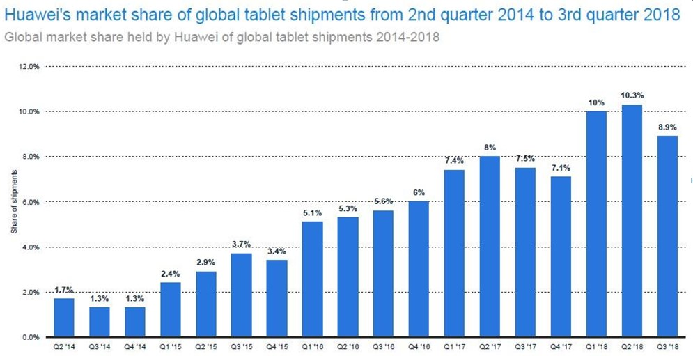Huawei's tablet market share more than doubled in 3 years