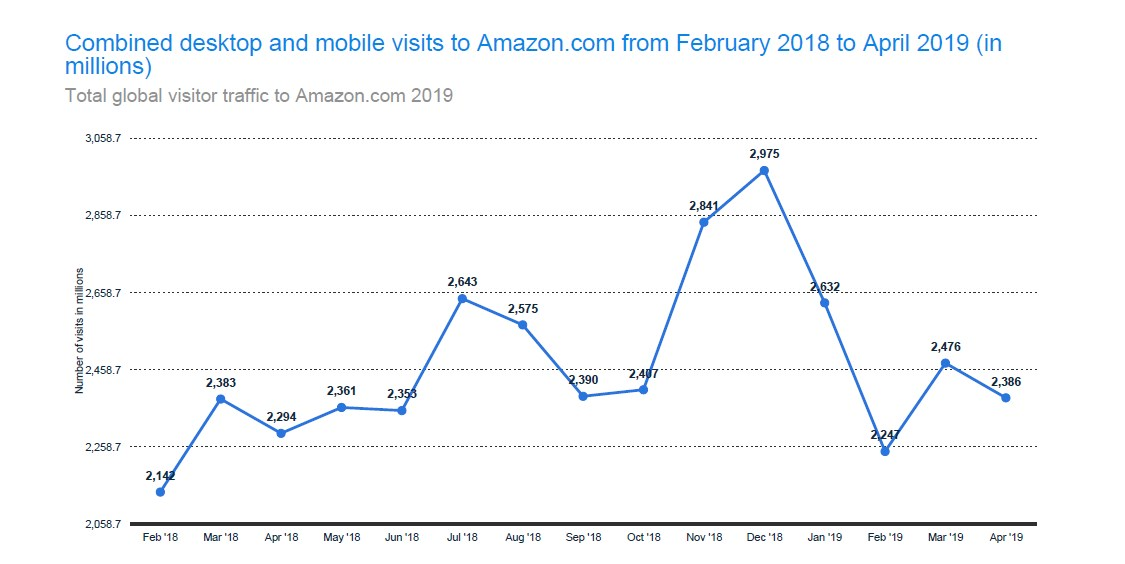 Global Visitor Traffic to Amazon.com 2019