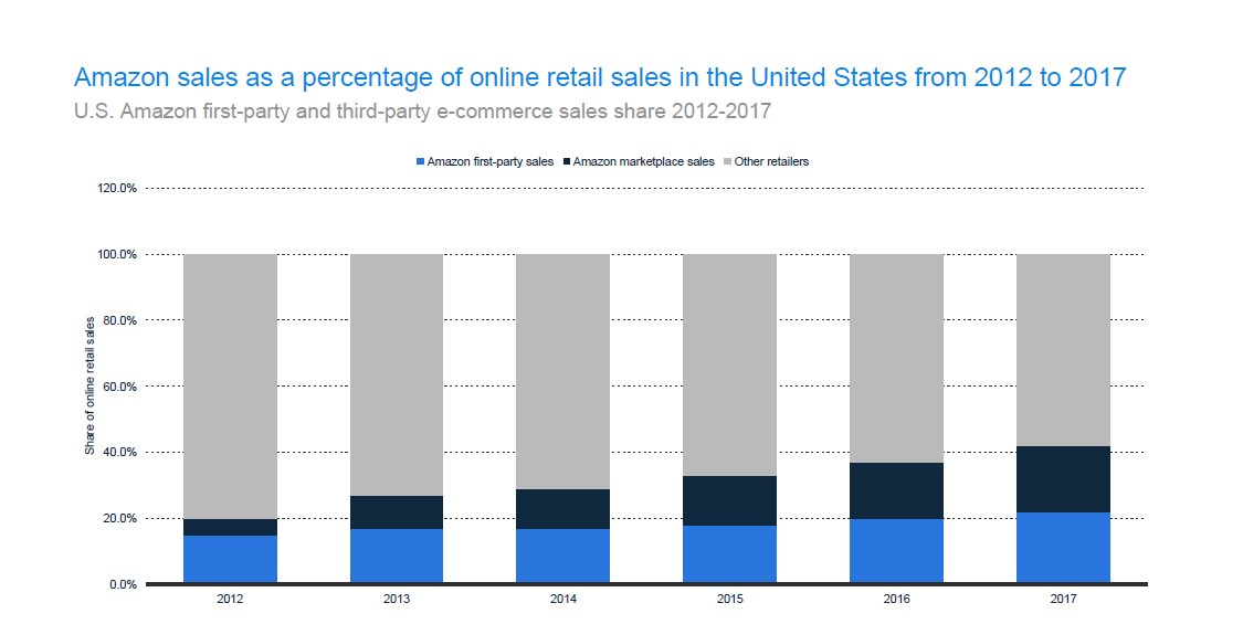 U.S. Amazon First-party and Third-party E-commerce Sales Share 2012-2017