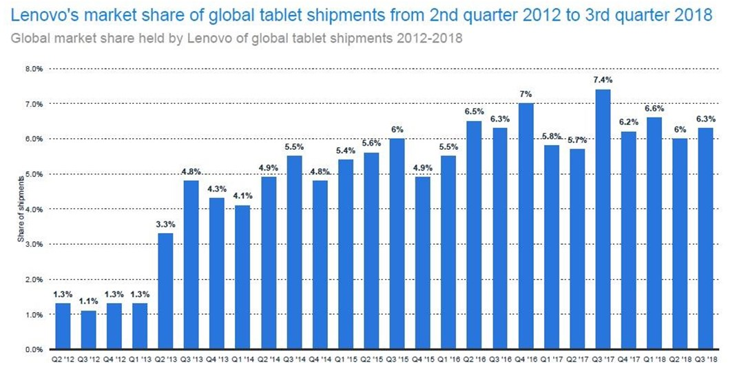 Indian market keeping Lenovo among the big boys