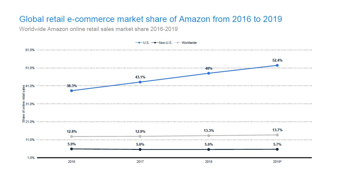 Worldwide Amazon Online Retail Sales Market Share
