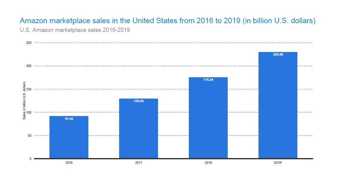 U.S. Amazon Marketplace Sales 2016-2019