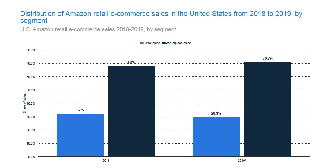 U.S. Amazon Retail E-commerce Sales by Segment