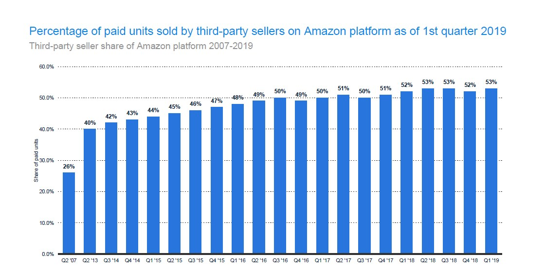 Third-party seller share of Amazon platform