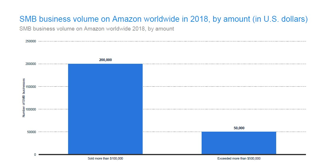SMB Business Volume on Amazon