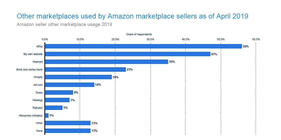 Amazon Seller Other Marketplace Usage