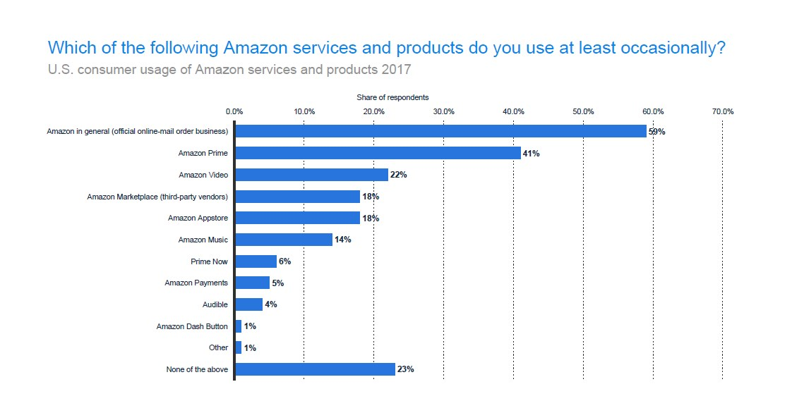 US Consumer Usage of Amazon Services