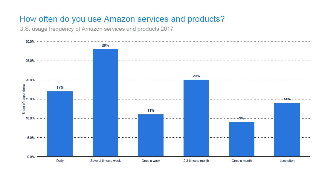 How often are Amazon Products and Services Used?